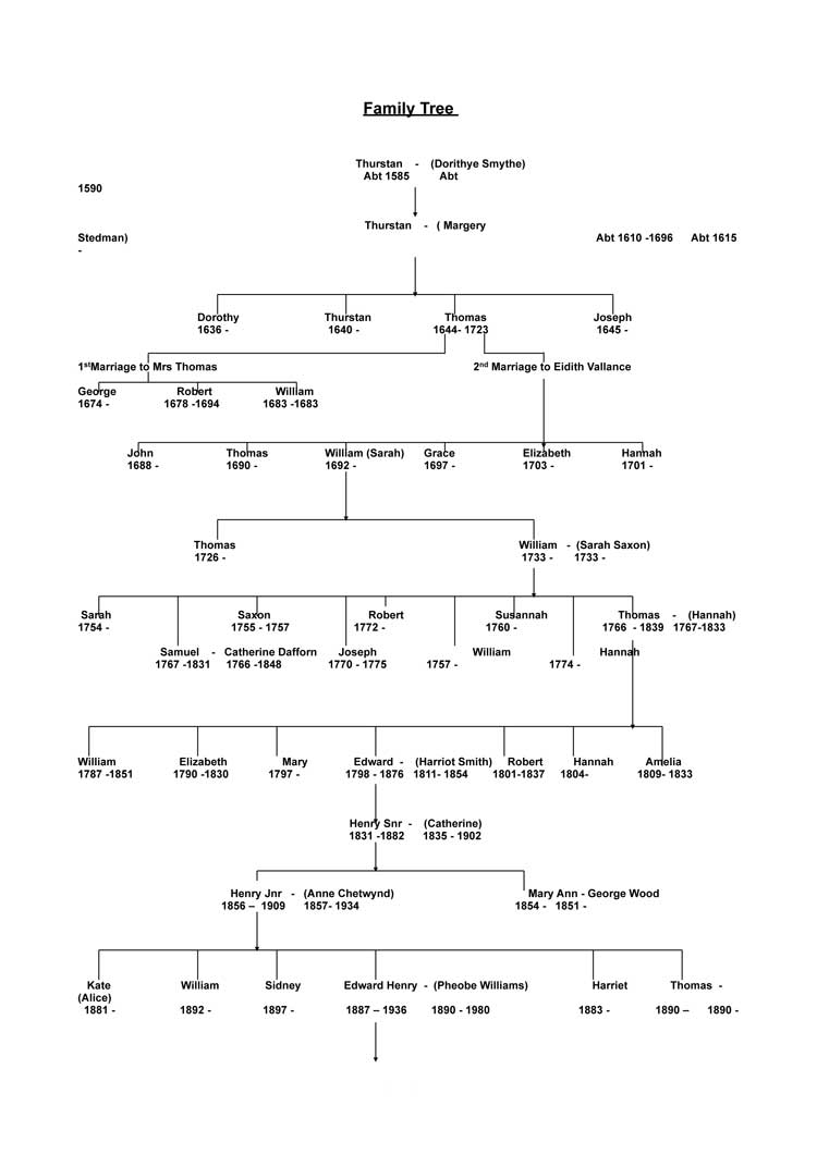 Radford family tree